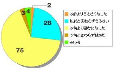 松浦ユキ - これ何のアンケート...